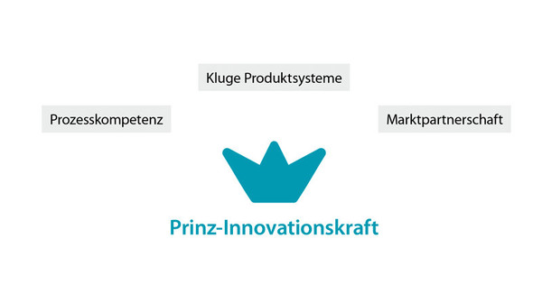 Die Prinz-Innovationskraft.
